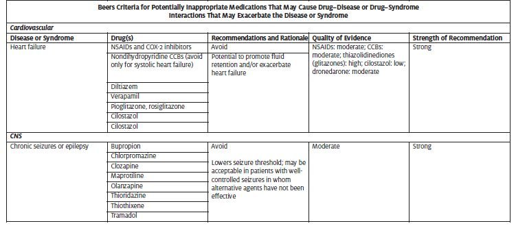 Medication Issues in Urgent Care | Journal of Urgent Care