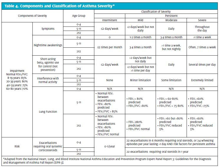 Assessment and Management of Asthma Exacerbation in Urgent ...
