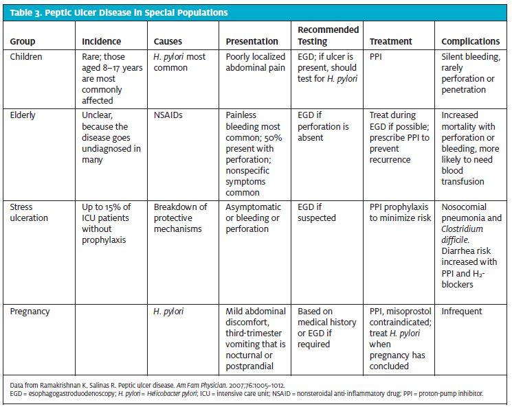 Upper Gastrointestinal Disorders in Urgent Care, Part 1: Gastritis