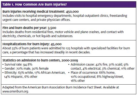 Burns: Their Evaluation and Treatment in Urgent Care