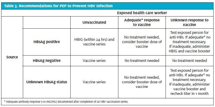 Needlestick hiv negative dating