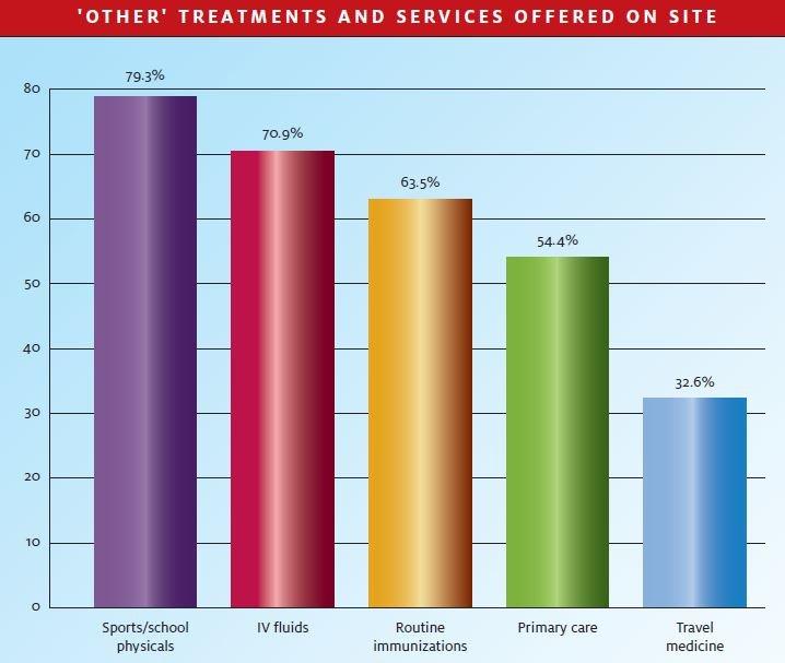 Developing Data June 2010 Journal Of Urgent Care Medicine