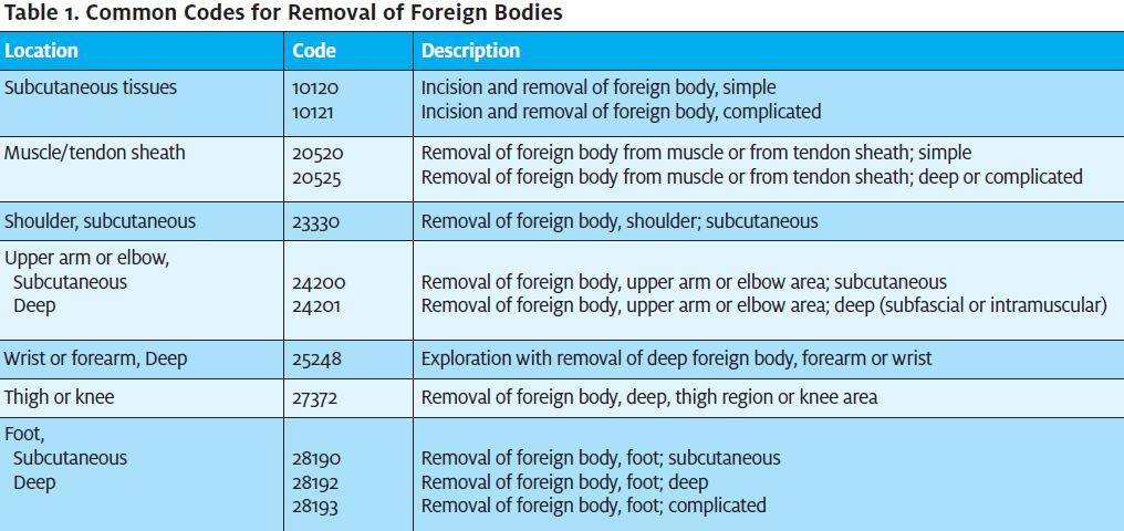 Proper Coding for Removal of Foreign Bodies | Journal of