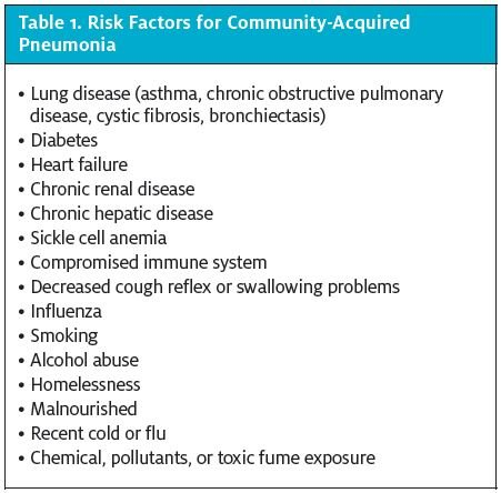 Pneumonia Risk Factors The two most important risk factors for patients  developing CAP are extremes of age—children who are ≤2 years old and adults  who are ...