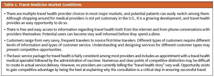 Table 2. Travel Medicine Market Conditions
